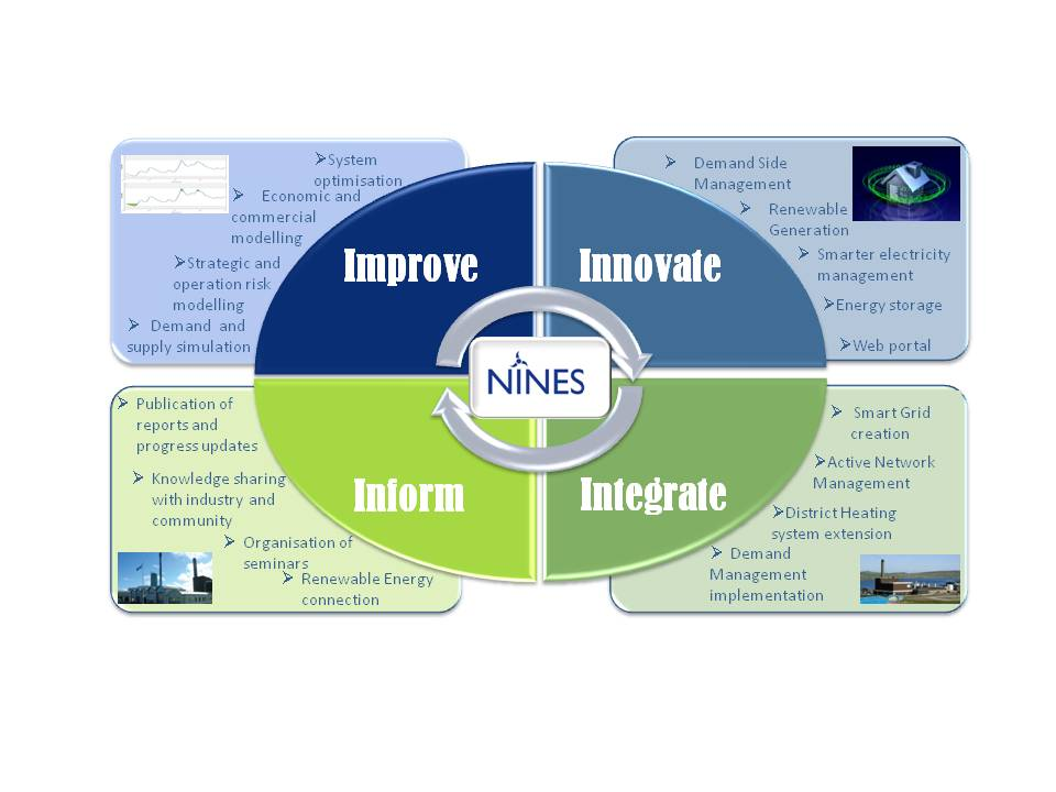 "Image of NINES ""Our Approach"" Diagram"