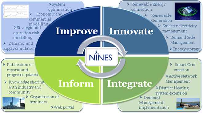 NINES: Improve, Innovate, Inform, Integrate